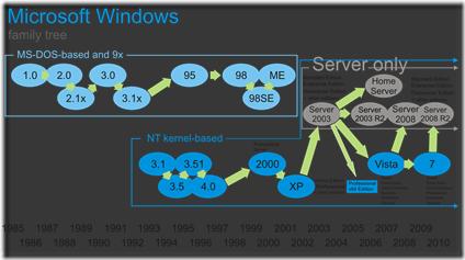 Windows_Family_Tree