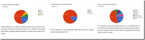 Slika 5. Analiza upitnika